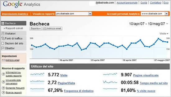 Nuovo Google Analytics