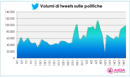 Volumi Tweets