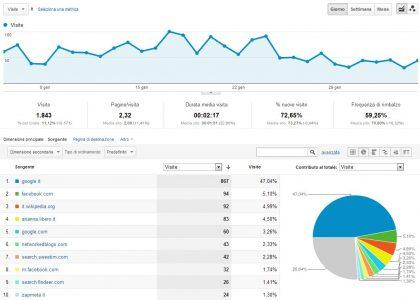 Dati Google Analytics